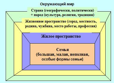 Типология и структура семьи