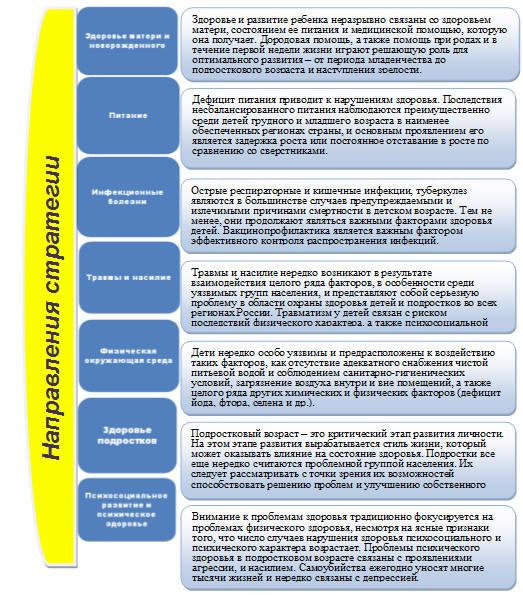 Руководство по социальной педиатрии Разработка стратегии  Основные направления стратегии охраны здоровья детей и подростков