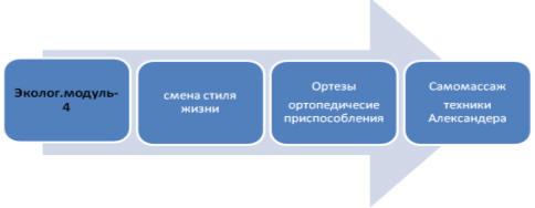 Когнитивно-поведенческая терапия (CBT) может снизить расстройства соматизации (SD).  Схема выглядит следующим образом...