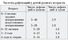 Частота дефекаций у детей разного возраста