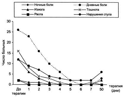 50-му дню лечения (рис.1)