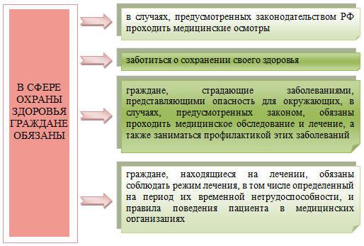 Федеральный закон о предоставлении земель гражданам