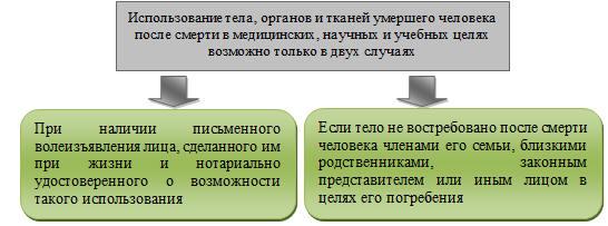 Рис 3 правовое регулирование