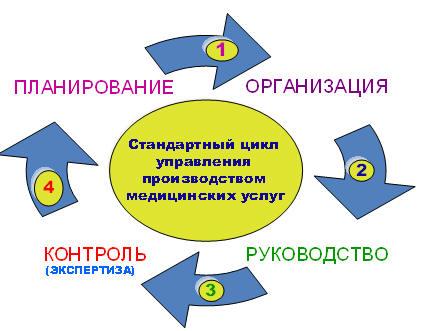 Управление качеством медицинской помощи Глава Основы  Стандартный цикл управления