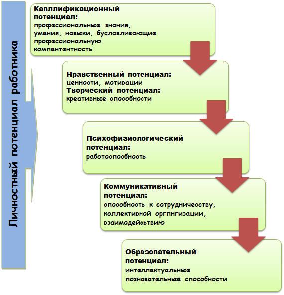 Должностная инструкция Заместителя Главного Врача