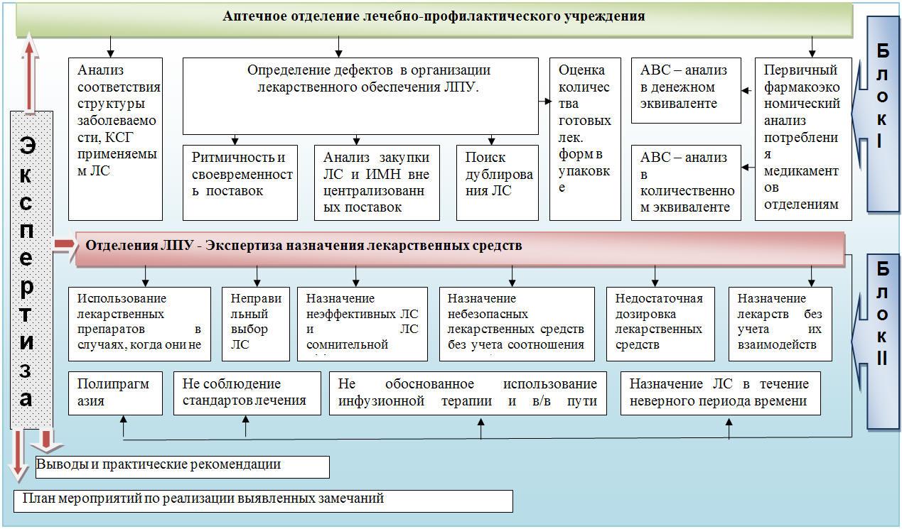 Мероприятия направленные на полкчение скидок от поставщика