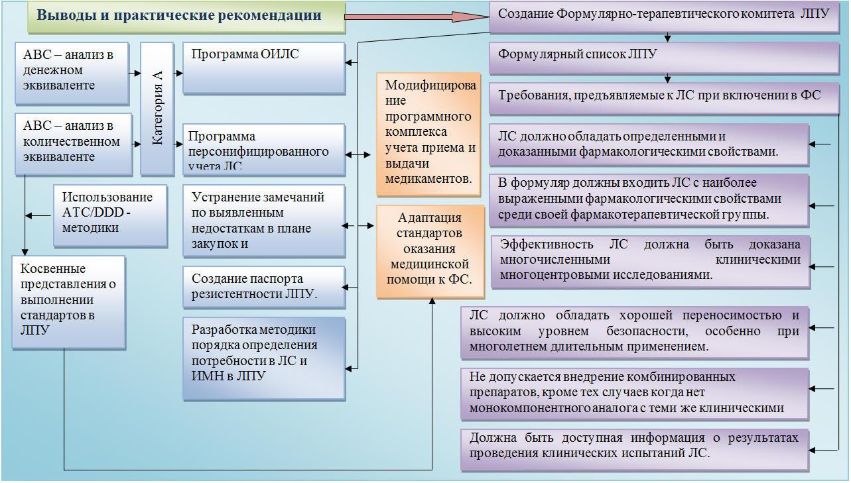 схема структуры управления медицинского учреждения