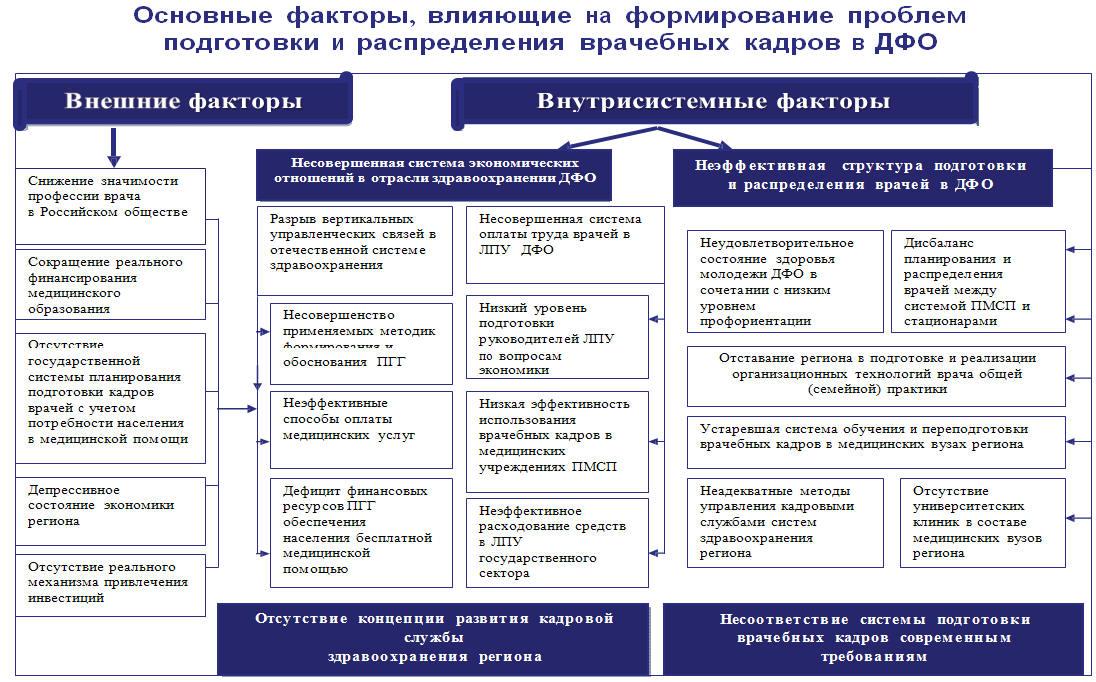 распределения и управления
