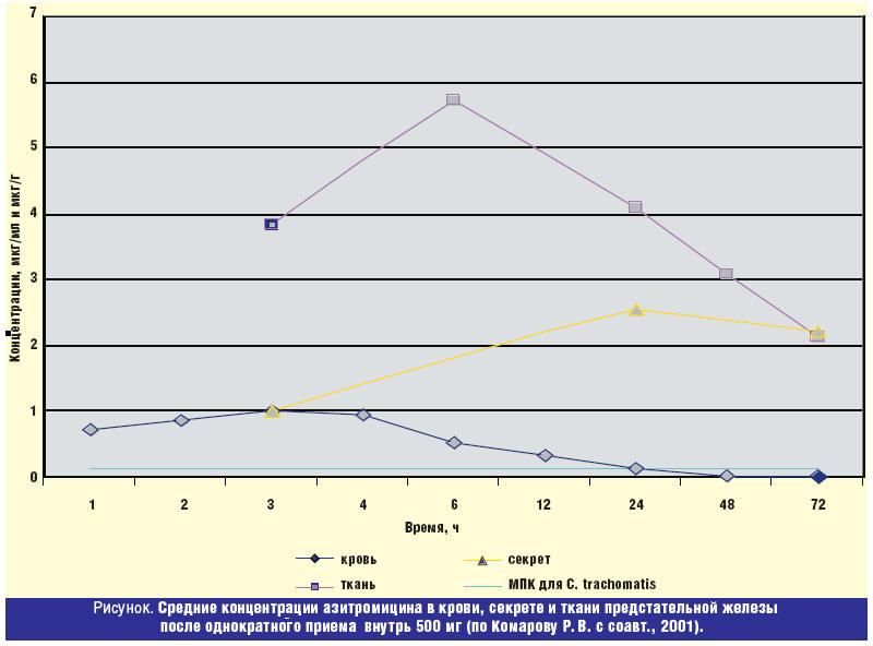 Так, концентрации азитромицина