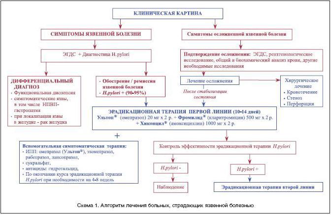 Симптомы и лечение микоза стоп