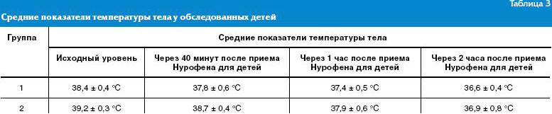 переходит наружную температура 35 7 у ребенка что делать купили