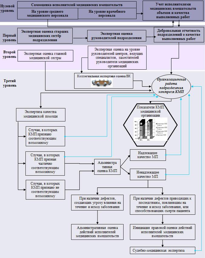 стандарт оказания медицинской помощи при остеоартрозе
