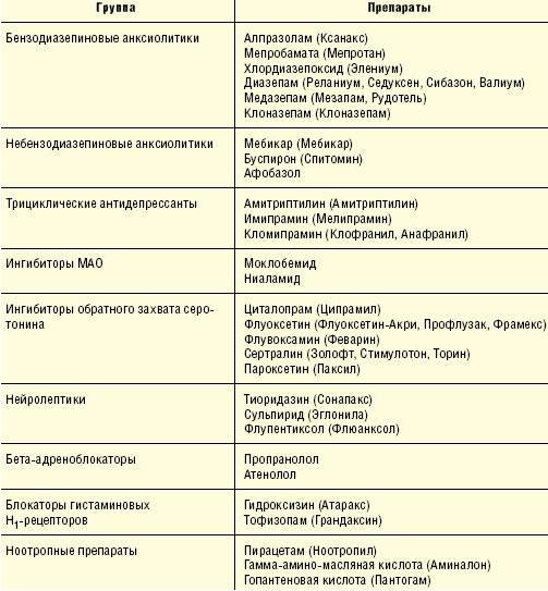 Основные группы препаратов, применяющихся для лечения тревожных расстройств