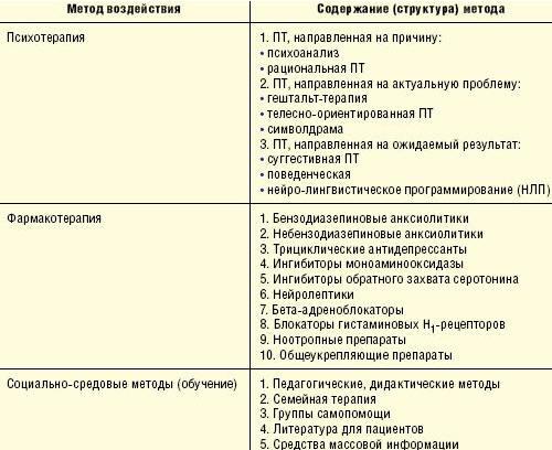 Общая схема терапии больных с тревожными расстройствами