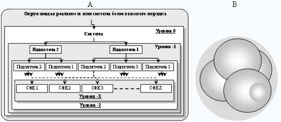 Иерархия систем