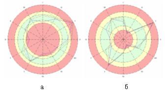 Круговые диаграммы а - до просмотра программы, б - после