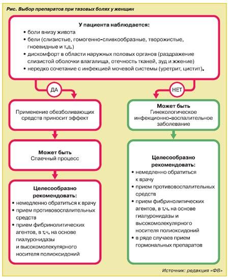 К инфекционно-воспалительным заболеваниям относят: вульвит, бартолинит, вагинит (кольпит), вульво-вагинит и цервицит...