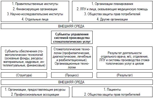 Схема организационной среды